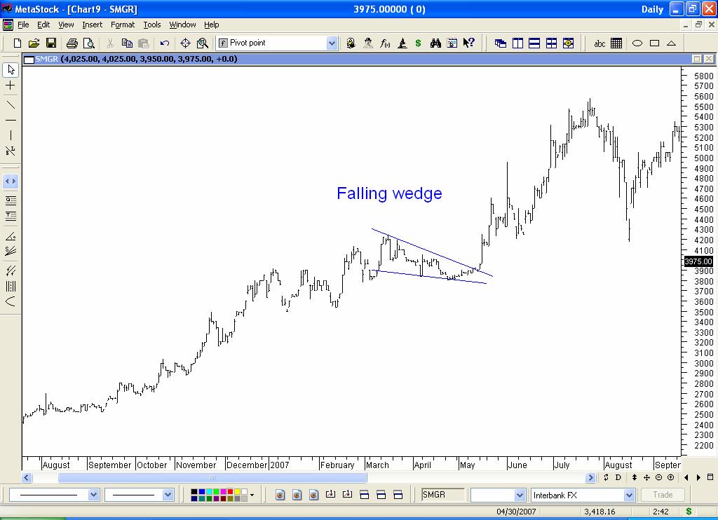Strategi swing perdagangan saham